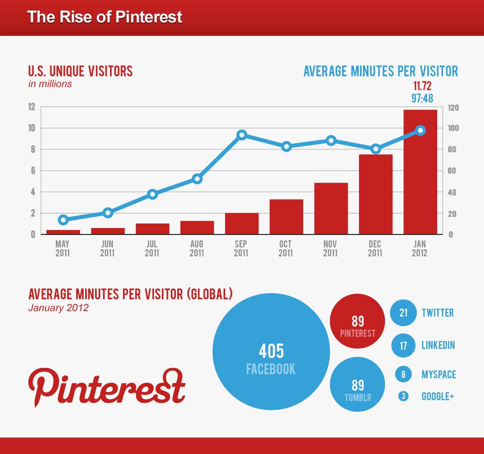 pinterest graph