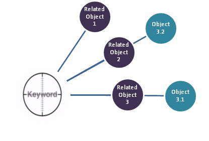 Knowledge Graph for SEO