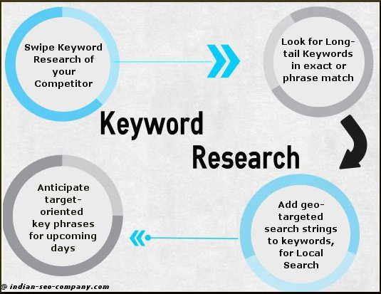keyword research-ISC