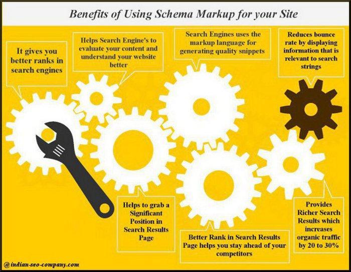 ISC-schema markup