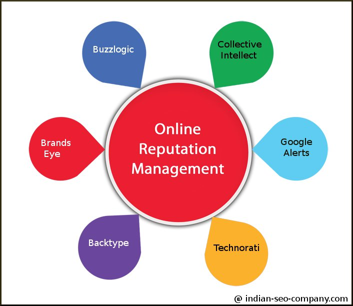 online-reputation-tools