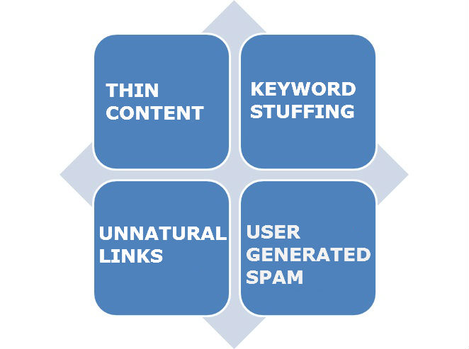 types of spam