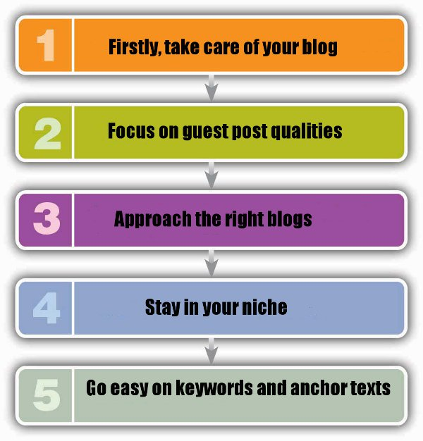 5 tips-to-keep-your guest blogging algorithm-proof