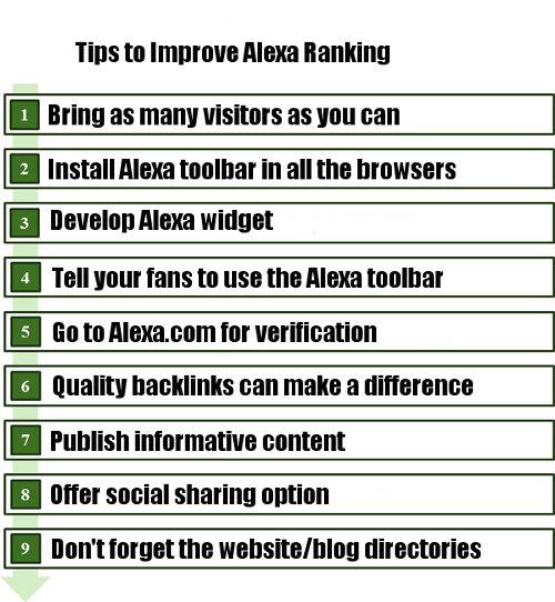 tips-to-improve-alexa-ranking