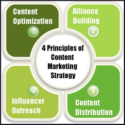 4 principles of content marketing strategy