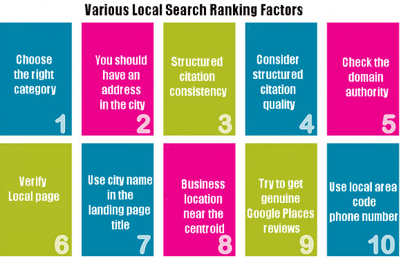 local-search-ranking-factors