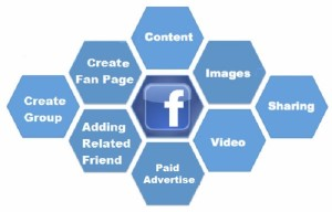 Facebook-Graph-Search-Optimization-BrightEdge-600x453