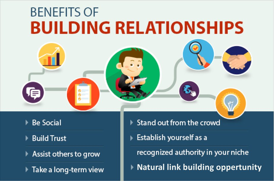 building relationship Career management: relationship-building one of the most important career management habits for career success and resiliency is regular attention to building.
