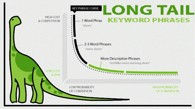 long-tail-keyword-phrases