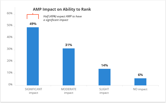 Amp Page Impact In Ranking