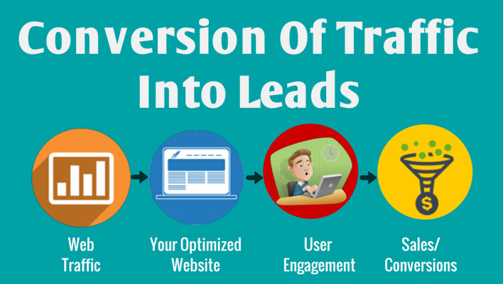 Conversion of traffic into leads