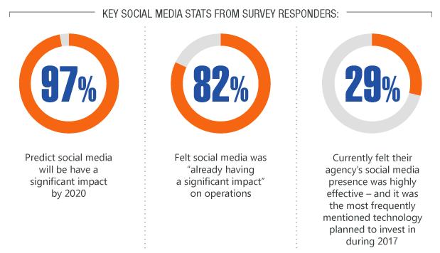 Improvement  social media initiatives